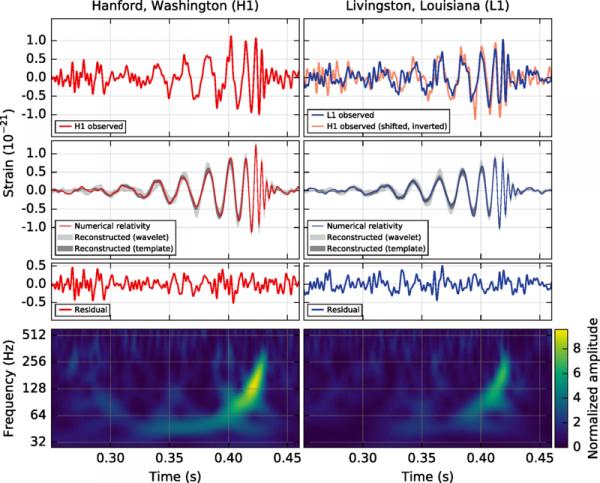 Misurazione LIGO di onde gravitazionali